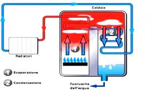 caldaia-a-condensazione