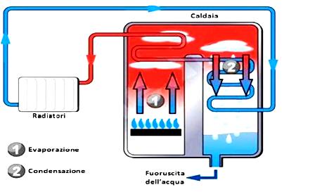 Caldaia a condensazione con caloriferi